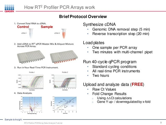 pcr array data analysis tutorial qpcr technology webinar series part. Black Bedroom Furniture Sets. Home Design Ideas