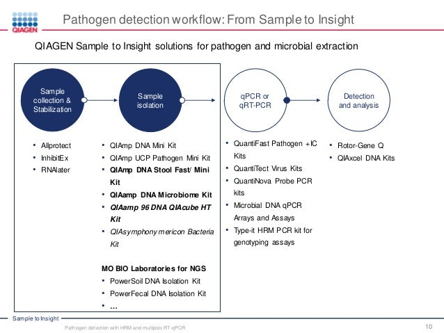 From Sample To Result Workflow Solutions For Genotyping And Pathoge