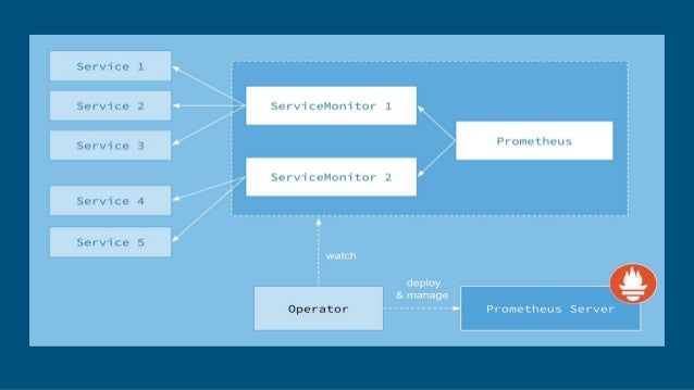 Prometheus Custom Resource Definition (CRD)