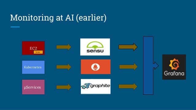 Monitoring at AI (earlier) EC2 Sensu Kubernetes µServices