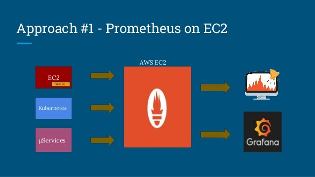 #1. Getting EC2 server metrics is quite easy and straightforward. Prometheus provides EC2 discovery. #2. Getting Kubernete...