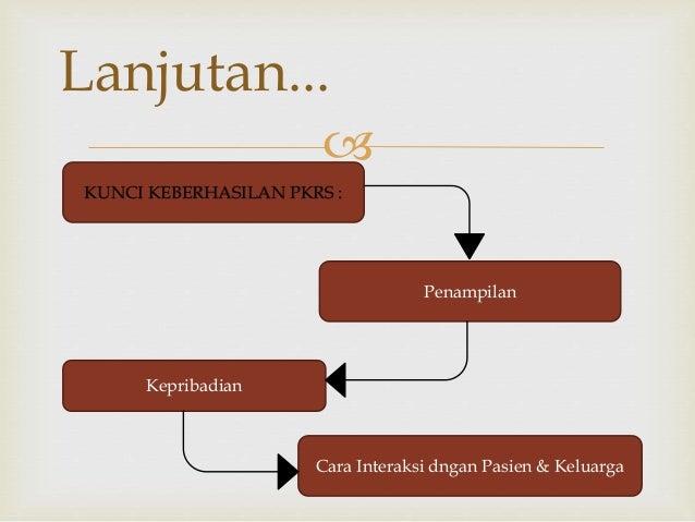  Lanjutan... KUNCI KEBERHASILAN PKRS : Penampilan Kepribadian Cara Interaksi dngan Pasien & Keluarga