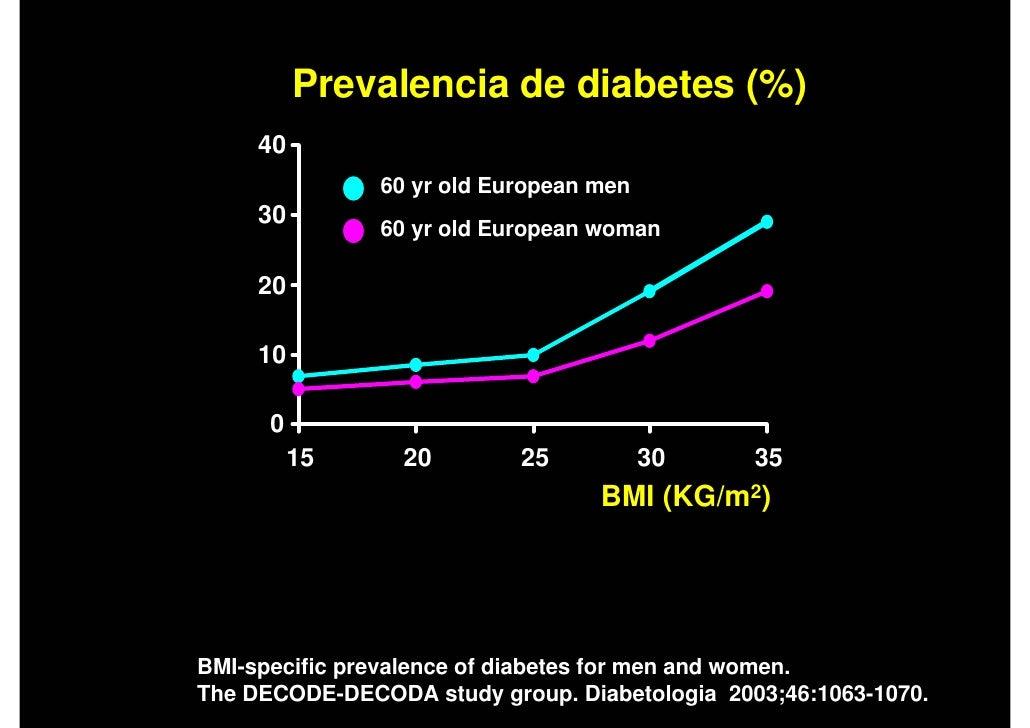 The DECODE study. Diabetes epidemiology: collaborative ...