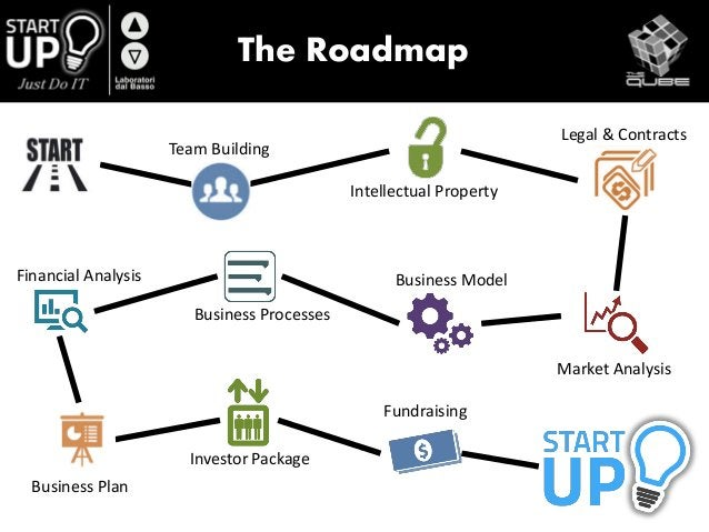 The Roadmap Team Building Legal & Contracts Business Processes Business Plan Investor Package Fundraising Intellectual Pro...