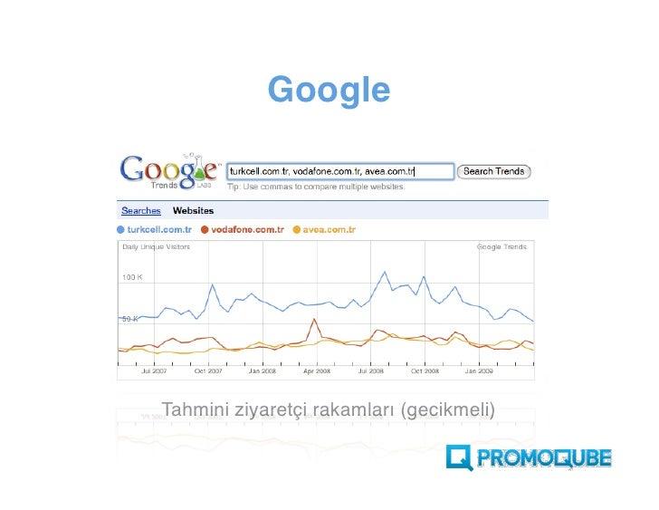 Google     Tahmini ziyaretçi rakamları (gecikmeli)