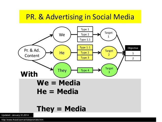 PR. & Advertising in Social Media Type 1  We  Type 2  Type 1.1  Pr. & Ad. Content  Type 1.1  He  Type 2 Type 3  They  With...