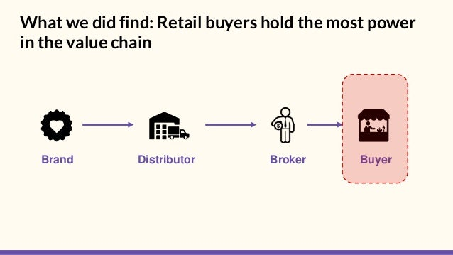 What we did find: Retail buyers hold the most power in the value chain Brand BuyerDistributor Broker