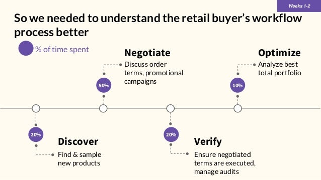 So we needed to understand the retail buyer's workflow process better Weeks 1-2 20% Negotiate Discuss order terms, promoti...