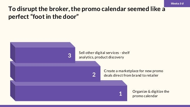 """To disrupt the broker, the promo calendar seemed like a perfect """"foot in the door"""" 1 2 3 Organize & digitize the promo cal..."""