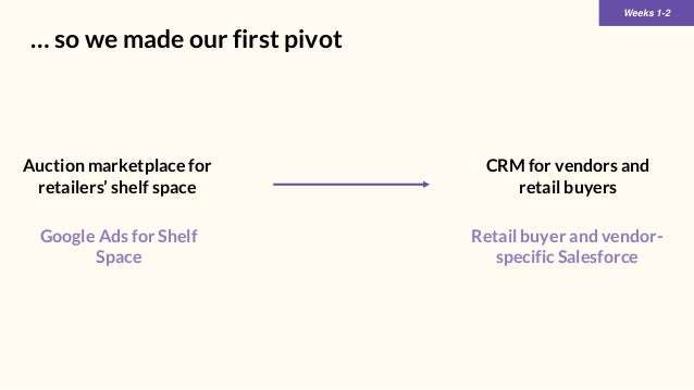 Weeks 1-2 … so we made our first pivot CRM for vendors and retail buyers Auction marketplace for retailers' shelf space Re...