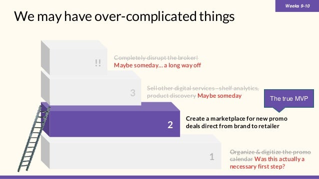 We may have over-complicated things 1 2 3 Create a marketplace for new promo deals direct from brand to retailer !! Sell o...
