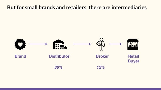 But for small brands and retailers, there are intermediaries Brand Retail Buyer Distributor Broker 30% 12%