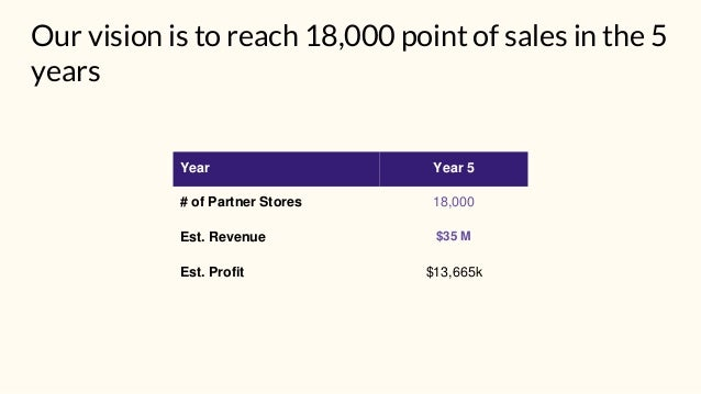 Our vision is to reach 18,000 point of sales in the 5 years Year Year 5 # of Partner Stores 18,000 Est. Revenue $35 M Est....