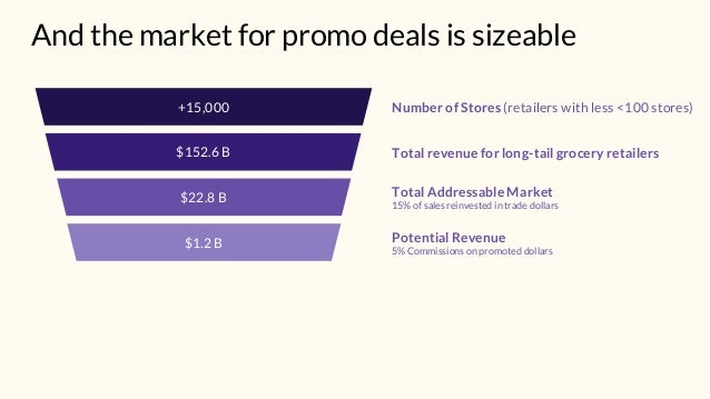 And the market for promo deals is sizeable Number of Stores (retailers with less <100 stores)+15,000 Total revenue for lon...