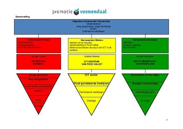 Samenvatting Algemene kernwaarden Veenendaal: Ondernemend Jong (jonge bouw, jonge bevolking) Divers Centraal en bereikbaar...