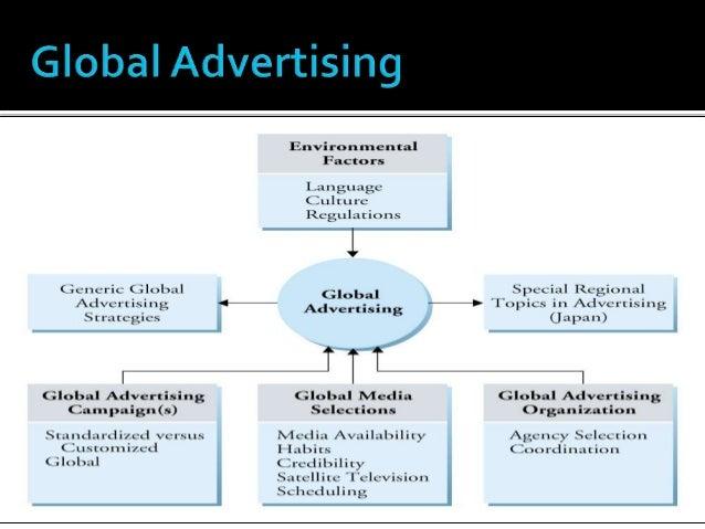 Promotional strategies in international marketing