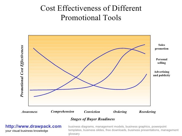 Cost Effectiveness of Different Promotional Tools http://www.drawpack.com your visual business knowledge business diagrams...