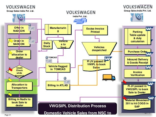 volkswagen india promotion distribution marketing