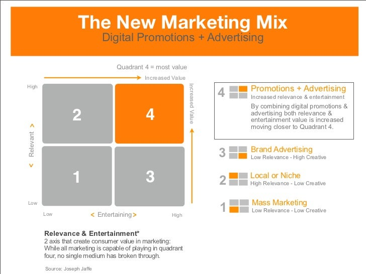 The New Marketing Mix                                     Digital Promotions + Advertising                                ...
