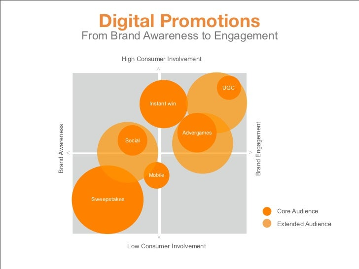 Digital Promotions                       From Brand Awareness to Engagement                                 High Consumer ...