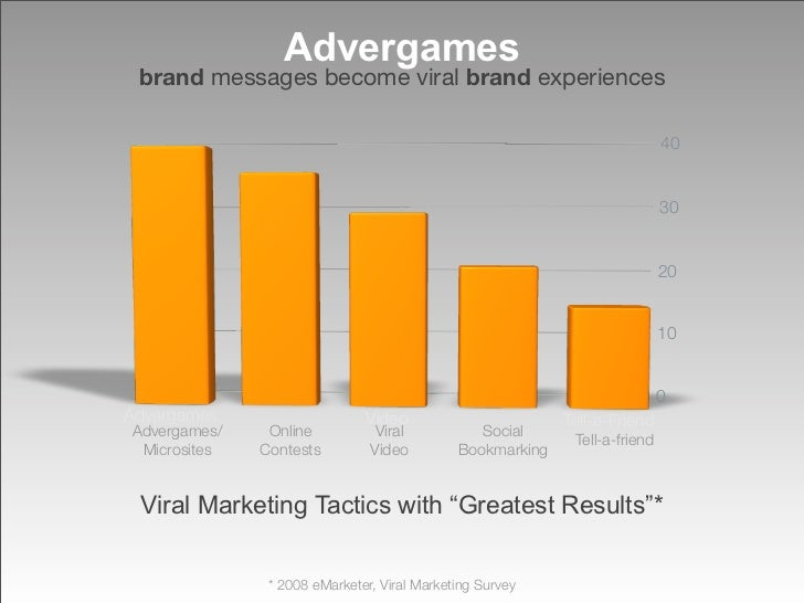 Advergames  brand messages become viral brand experiences                                                                 ...
