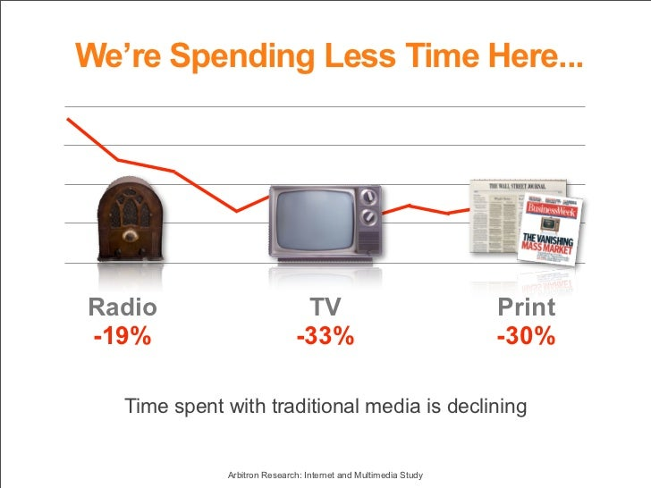 We're Spending Less Time Here...     Radio                          TV                                Print -19%          ...