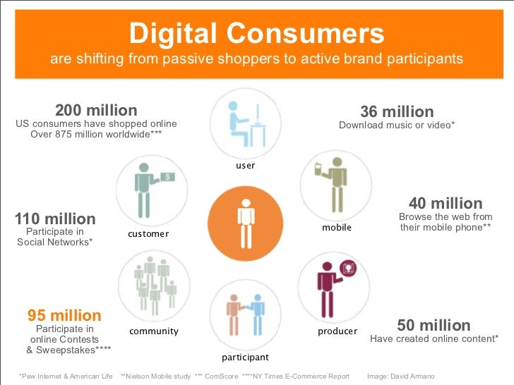 Digital Consumers          are shifting from passive shoppers to active brand participants              200 million       ...