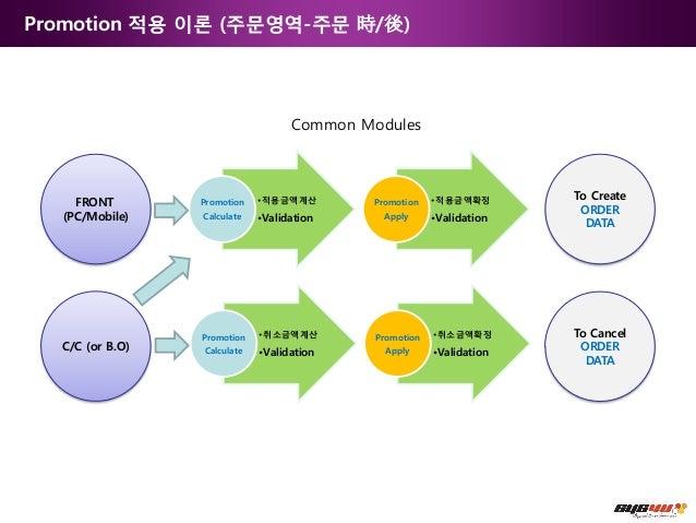 Promotion 적용 이론 (주문영역-주문 時/後)                                                Common Modules                               ...