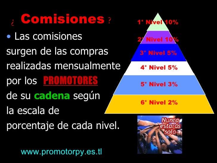 6° Nivel 2% 5° Nivel 3% 4° Nivel 5% 2° Nivel 10% 1° Nivel 10% 3° Nivel 5% <ul><li>Las comisiones  </li></ul><ul><li>surgen...