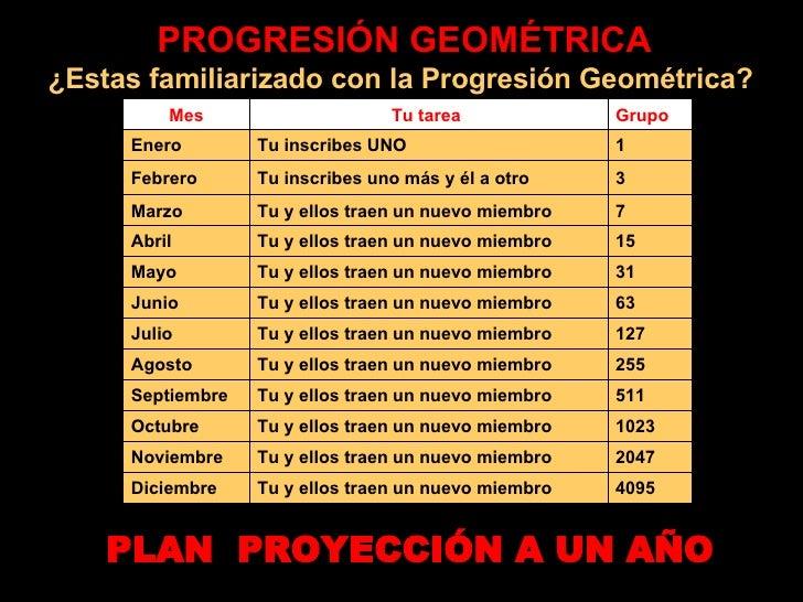 PROGRESIÓN GEOMÉTRICA ¿Estas familiarizado con la Progresión Geométrica?  PLAN  PROYECCIÓN A UN AÑO 4095 Tu y ellos traen ...