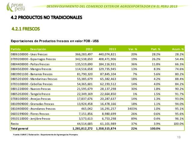Promperu comercio exterior 2013 for Comercio exterior