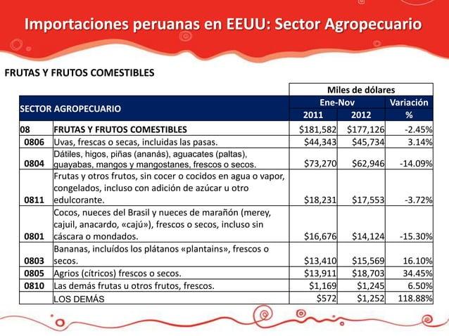 Importaciones peruanas en EEUU: Sector AgropecuarioFRUTAS Y FRUTOS COMESTIBLES                                            ...