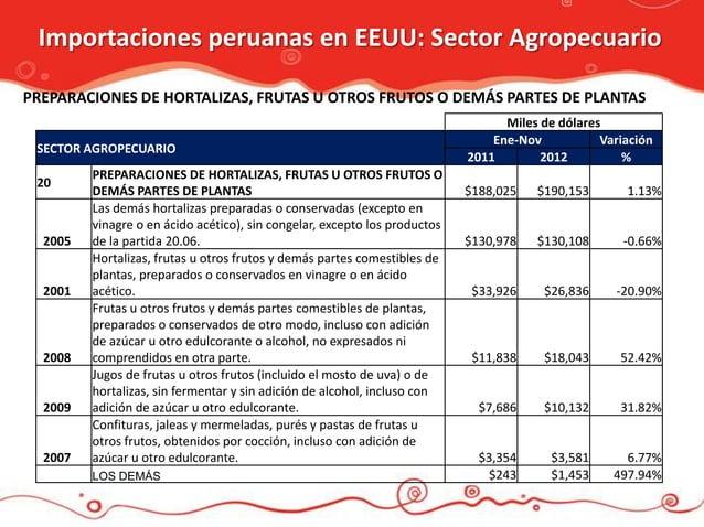 Importaciones peruanas en EEUU: Sector AgropecuarioPREPARACIONES DE HORTALIZAS, FRUTAS U OTROS FRUTOS O DEMÁS PARTES DE PL...
