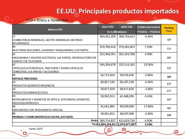 EE.UU: Principales productos importados         YTD = Enero a Noviembre                                                   ...