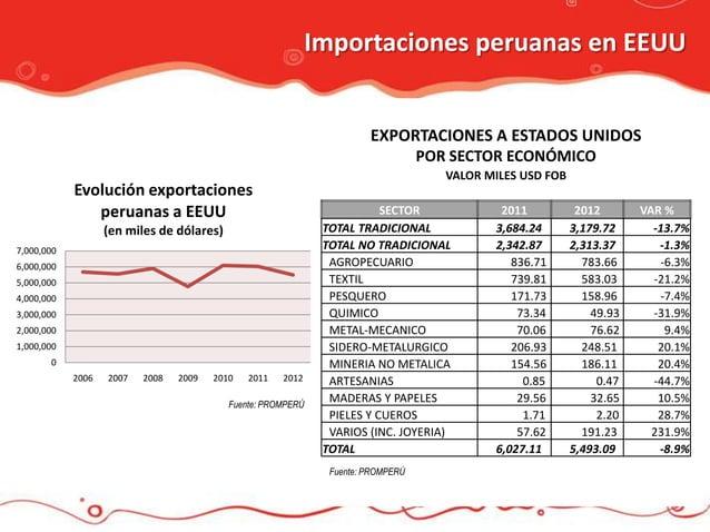 Importaciones peruanas en EEUU                                                                       EXPORTACIONES A ESTAD...