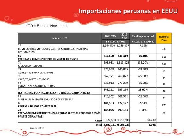 Importaciones peruanas en EEUU     YTD = Enero a Noviembre                                                                ...