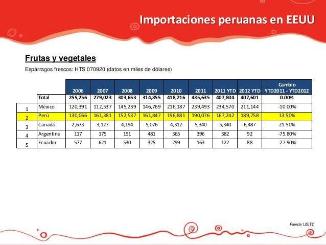 Importaciones peruanas en EEUUFrutas y vegetalesEspárragos frescos: HTS 070920 (datos en miles de dólares)                ...