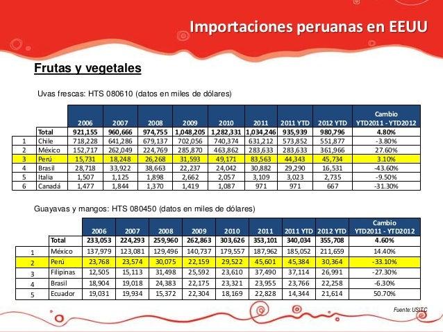 Importaciones peruanas en EEUU    Frutas y vegetales        Uvas frescas: HTS 080610 (datos en miles de dólares)          ...