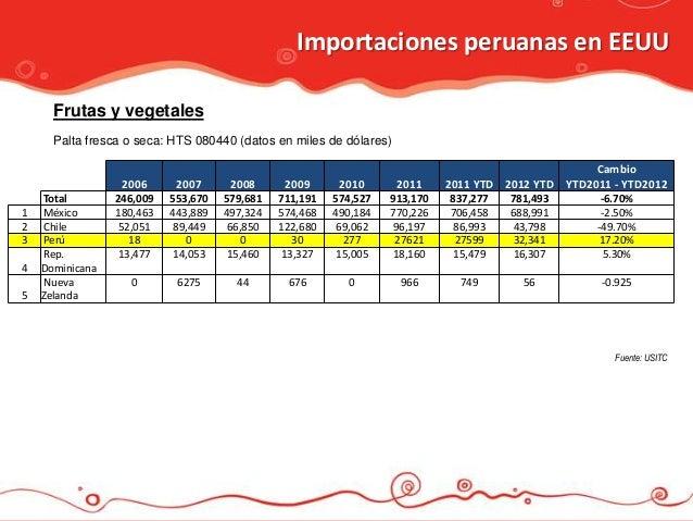 Importaciones peruanas en EEUU      Frutas y vegetales      Palta fresca o seca: HTS 080440 (datos en miles de dólares)   ...