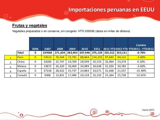 Importaciones peruanas en EEUU    Frutas y vegetales    Vegetales preparados o en conserva, sin congelar: HTS 200599 (dato...