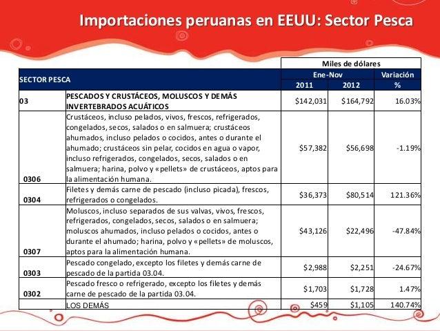 Importaciones peruanas en EEUU: Sector Pesca                                                                              ...