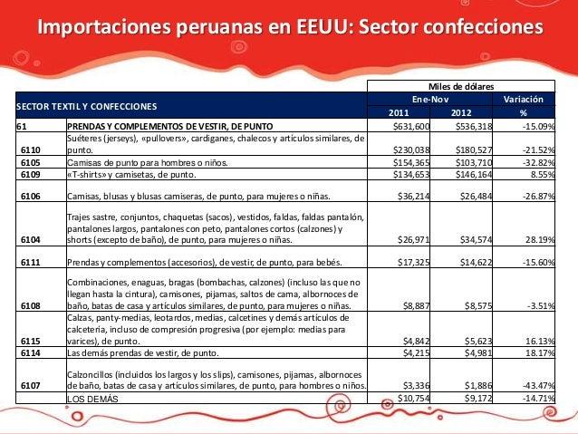Importaciones peruanas en EEUU: Sector confecciones                                                                       ...