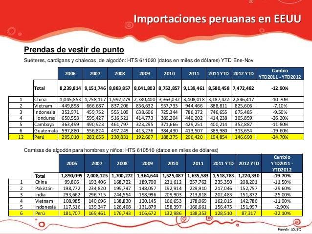 Importaciones peruanas en EEUU     Prendas de vestir de punto     Suéteres, cardigans y chalecos, de algodón: HTS 611020 (...