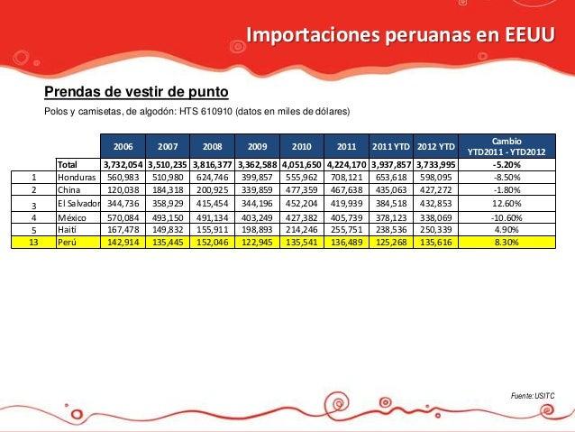 Importaciones peruanas en EEUU     Prendas de vestir de punto     Polos y camisetas, de algodón: HTS 610910 (datos en mile...
