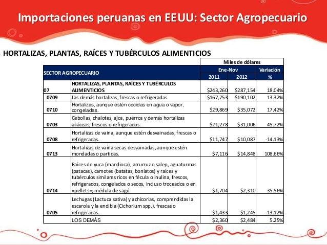 Importaciones peruanas en EEUU: Sector AgropecuarioHORTALIZAS, PLANTAS, RAÍCES Y TUBÉRCULOS ALIMENTICIOS                  ...