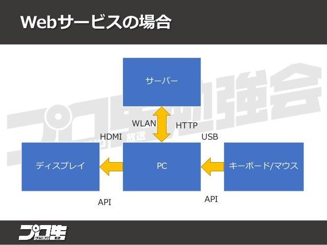 スマホアプリの場合 スマホディスプレイ タッチパネル センサ サーバー HTTP I2CHDMI WLAN API API API I2C