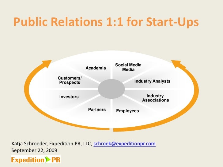 Public Relations 1:1 for Start-Ups<br />Social Media<br />Media<br />Academia<br />Customers/<br />Prospects<br />Industry...