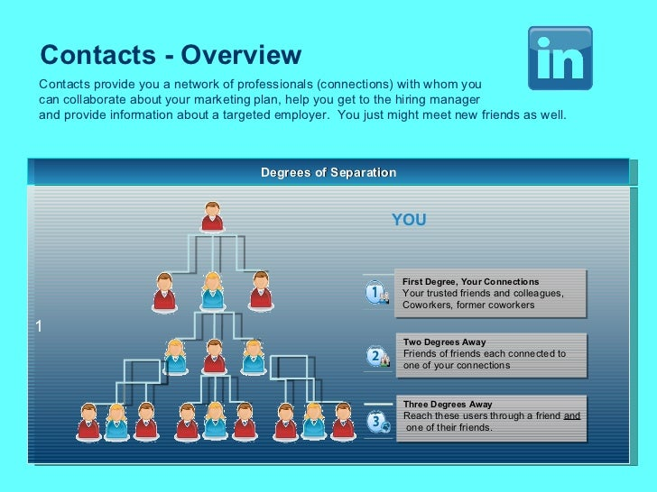 Contacts - Overview  Degrees of Separation 1 Contacts provide you a network of professionals (connections) with whom you  ...