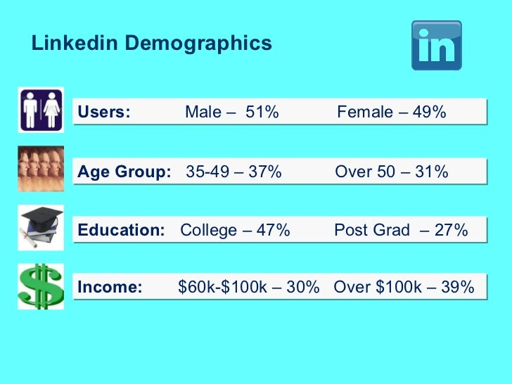 Linkedin Demographics Age Group:   35-49 – 37%  Over 50 – 31% Users:     Male –  51%  Female – 49% Education: College – 47...
