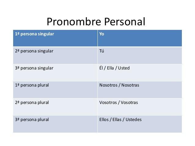 Pronombre Personal1ª persona singular Yo2ª persona singular Tú3ª persona singular Él / Ella / Usted1ª persona plural Nosot...